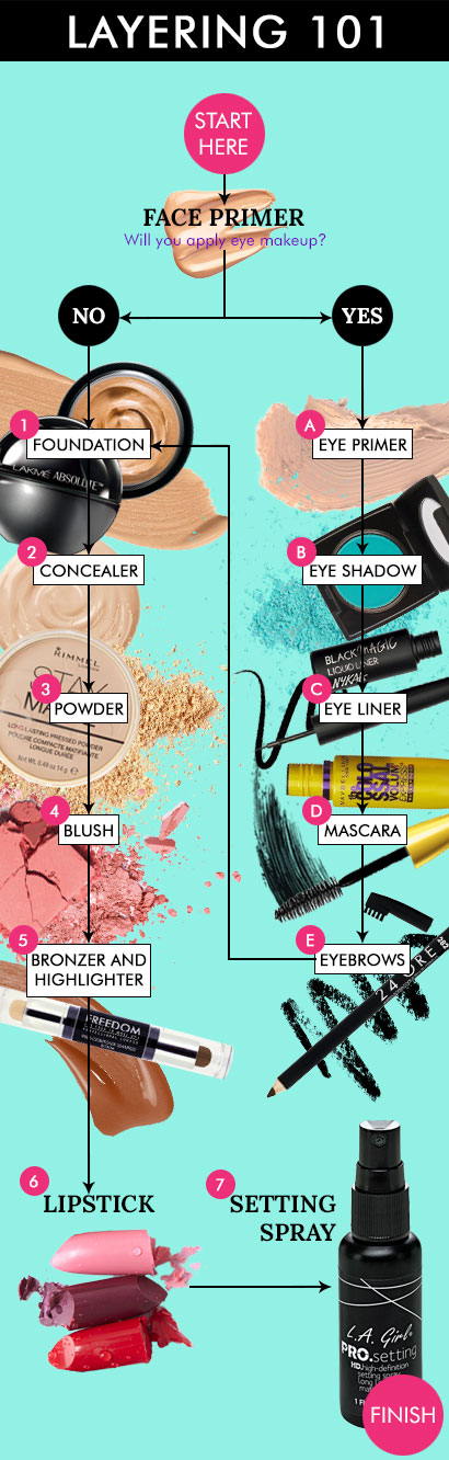 How To Apply Makeup   What, Where, When - 42