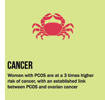 Polycystic Ovary Syndrome: Symptoms, Causes & Cure of PCOS | Nykaa's Beauty Book 9