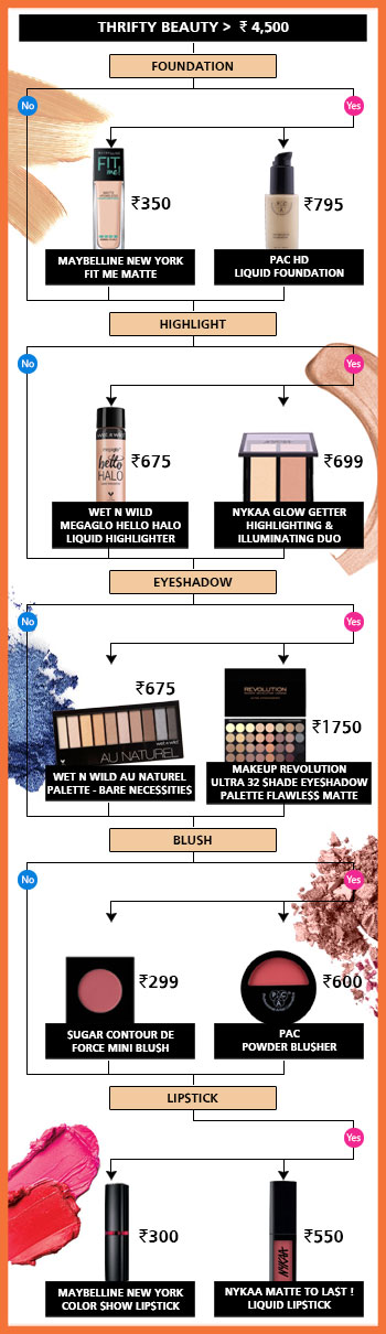 Best Affordable Makeup Products & Luxury Makeup Brands For Diwali| Nykaa's Beauty Book 2